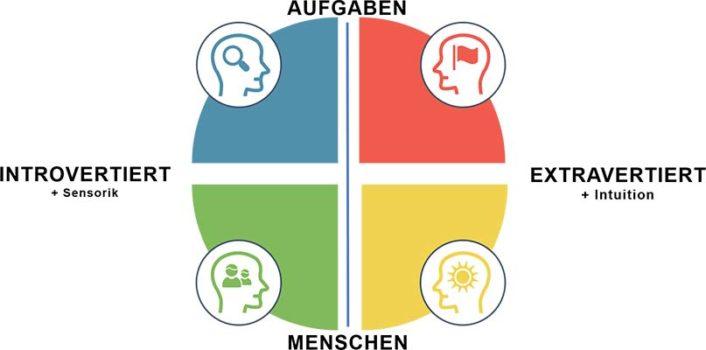 Die 4 Grundtypen im Verhalten mit den sechs Dimensionen nach C.G. Jung