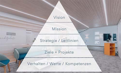 Führungspyramide nach B. Nimsky